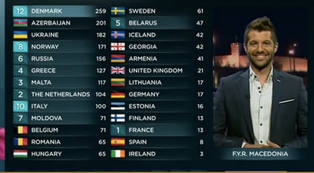 Proven: Nordic voting at Eurovision IS biased