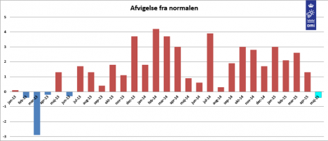 May breaks a streak of 22 months in which monthly temperatures ended above their historical average. Image: DMI