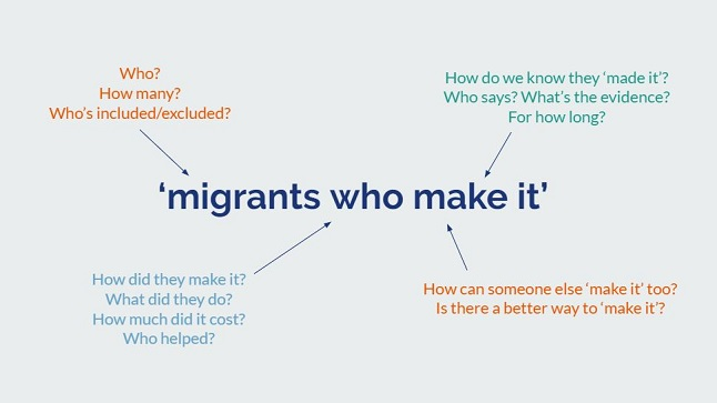 Seven things we've learned about adding a solutions focus to reporting on migration