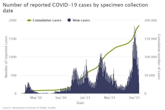 This is the number of Covid-19 cases in Norway.